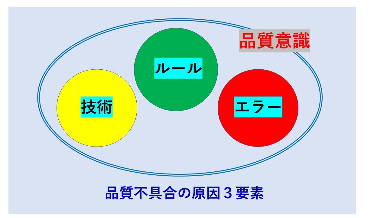 品質不具合の原因3要素